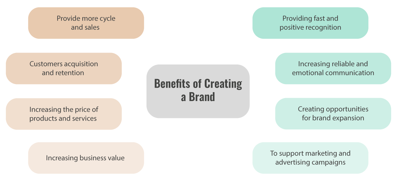 Benefits Of Creating A Brand